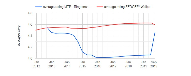 MTP Ringtones andWallpapers versus Zedge App